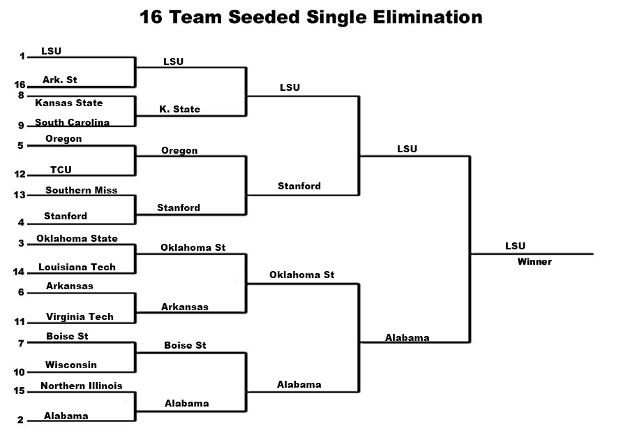 5 Team Sports Bracket http://thearu.com/2011/12/05/your-take-the-future-of-the-bcs/